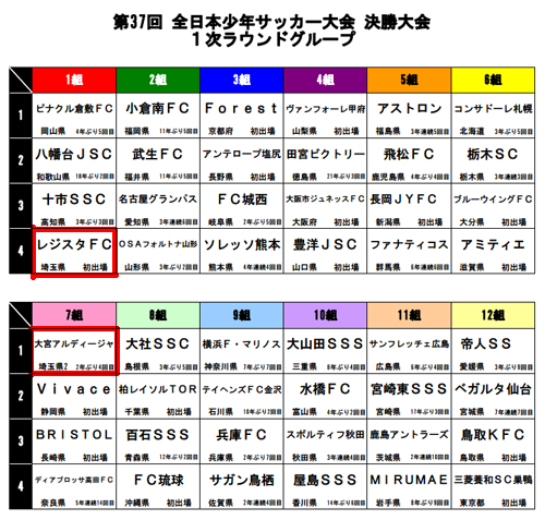 2013全日本少年サッカー大会組合せ