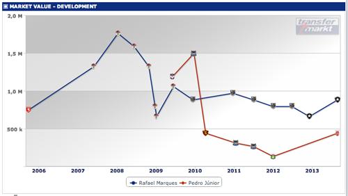 マーケットバリューの比較グラフ