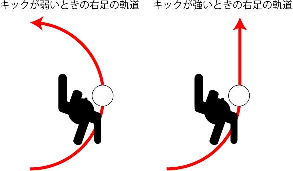キック力を上げる方法