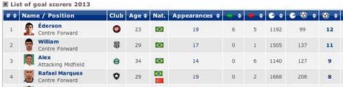 ブラジル全国選手権ゴールランキング2013