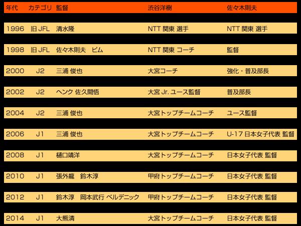 渋谷洋樹監督の経歴