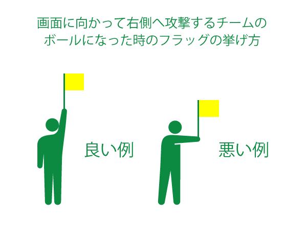副審の旗の上げ方
