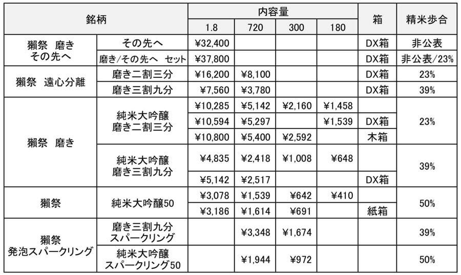 獺祭の種類と定価